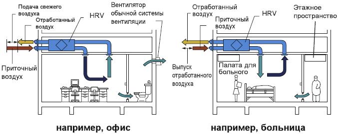 схема вентиляции воздуха 2 режима работы HRV