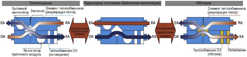 схема авто переключения вентиляции рекуператора
