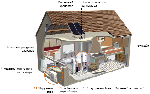 схема работы Altherma в доме