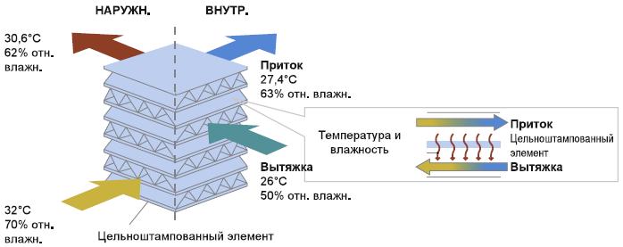 Принцип работы рекуператора элемента теплообменника