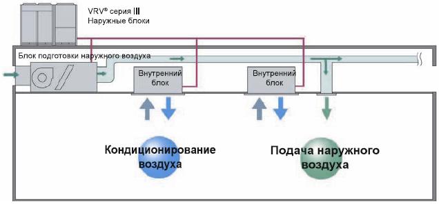 схема Системы вентиляции и кондиционирования  воздуха ERQ и VRV®