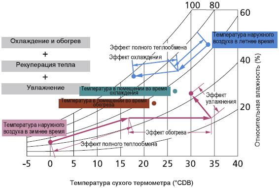 увлажнение рекуператором воздуха,функция увлажнения в рекуператорах вентиляции