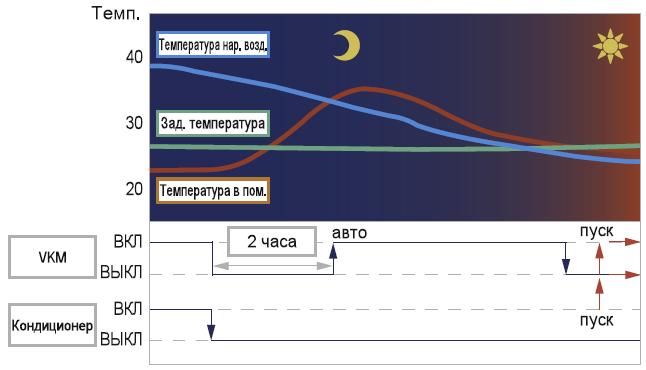 ночной режим работы вентиляции, руководство, инструкция, схема