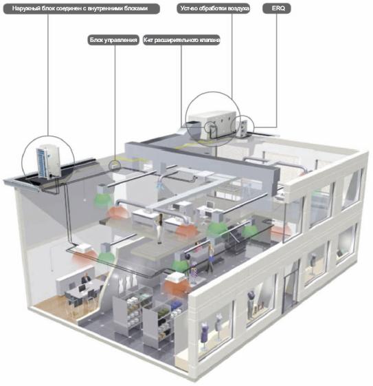 схема работы VRV и ERQ  - системы кондиционирования и вентиляции