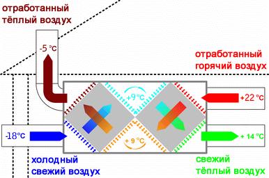 вентиляция с рекуперацией (как уменьшить расход топлива)