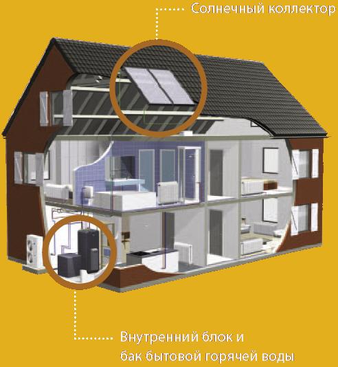 Отопление и бытовая горячая вода  с использованием солнечной  энергии Подключение солнечного коллектора