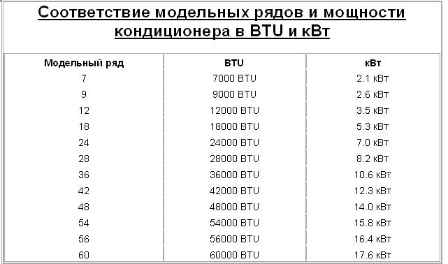 перевод единиц измерения бту в час в киловатты в час