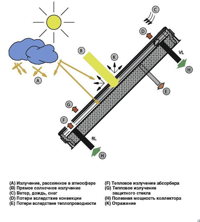КПД использования солнечного излучения в коллекторе