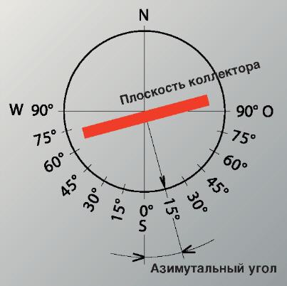 Пример - поворота солнечного коллектора с азимутом 15° на восток