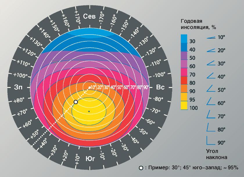Схема влияния ориентации, угла наклона и затенения на принимаемую солнечную энергию