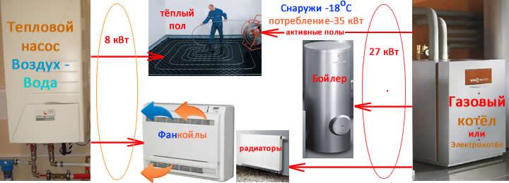 Слайды, работа бивалентной схемы подключения системы теплового насоса и газового котла к тёплым полам, системе горячего водоснабжения, фанкойлам, радиаторам