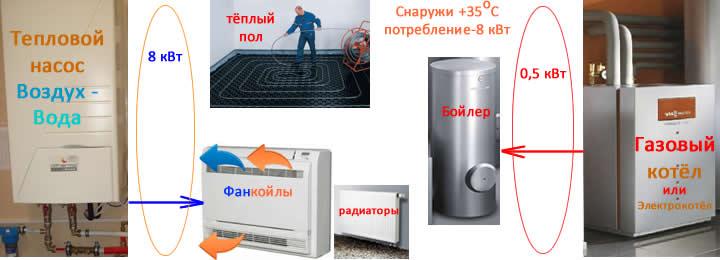 Слайды, работа бивалентной схемы подключения системы теплового насоса и газового котла к тёплым полам, системе горячего водоснабжения, фанкойлам, радиаторам при +35