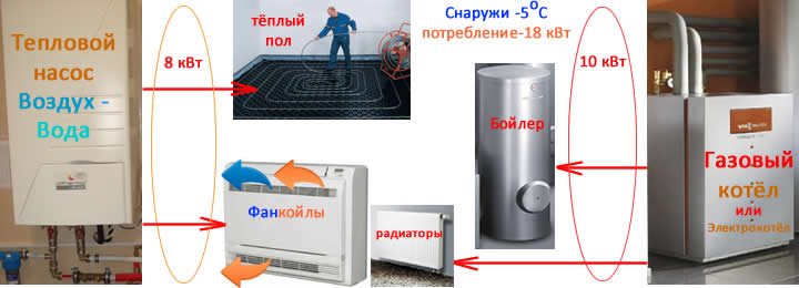 Слайды, работа бивалентной схемы подключения системы теплового насоса и газового котла к тёплым полам, системе горячего водоснабжения, фанкойлам, радиаторам при -5