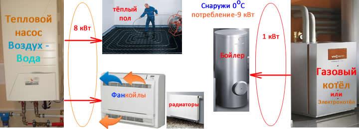 Слайды, работа бивалентной схемы подключения системы теплового насоса и газового котла к тёплым полам, системе горячего водоснабжения, фанкойлам, радиаторам при 0