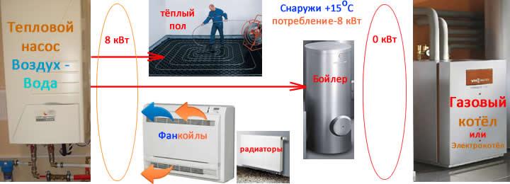 Слайды, работа бивалентной схемы подключения системы теплового насоса и газового котла к тёплым полам, системе горячего водоснабжения, фанкойлам, радиаторам при +15