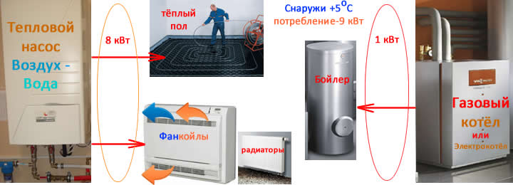 Слайды, работа бивалентной схемы подключения системы теплового насоса и газового котла к тёплым полам, системе горячего водоснабжения, фанкойлам, радиаторам при +5