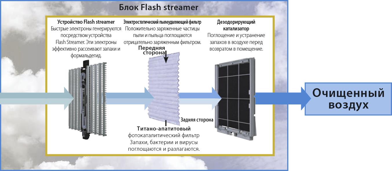 Схема трёхкратной очистки воздухоочистителя daikin MC707VM -WS