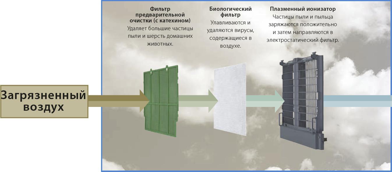 Схема трёхкратной очистки воздухоочистителя daikin MC707VM -W-S