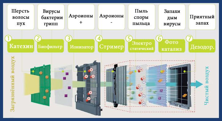 схема работы очистителя воздуха daikin MC707VM