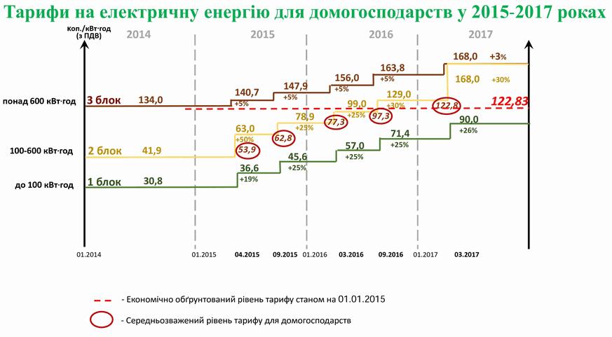 план повышения тарифов на электроэнергию в Украине 2016, 2017 год