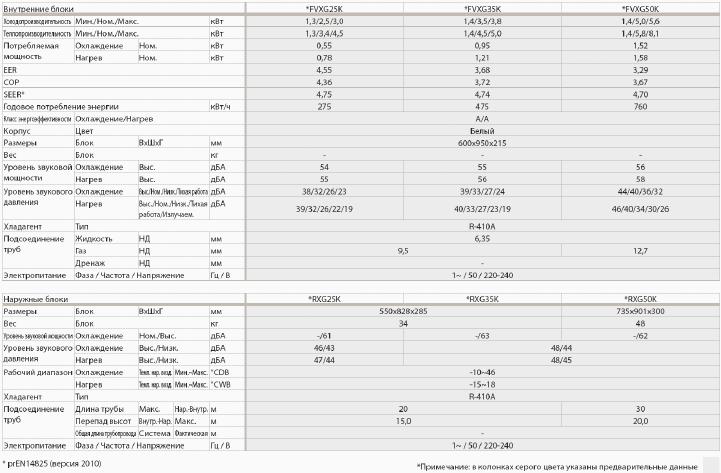 Таблица  характеристик RXG25(35)K