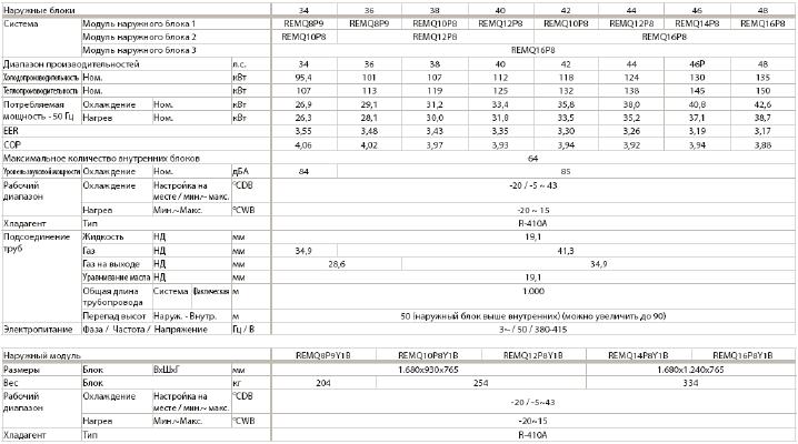 Технические характеристики-VRV-III-REMQP8-P9-рекуперация теплоты