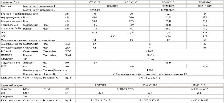 Технические-характеристики-VRV-III-REYHQ-P-рекуперация тепла