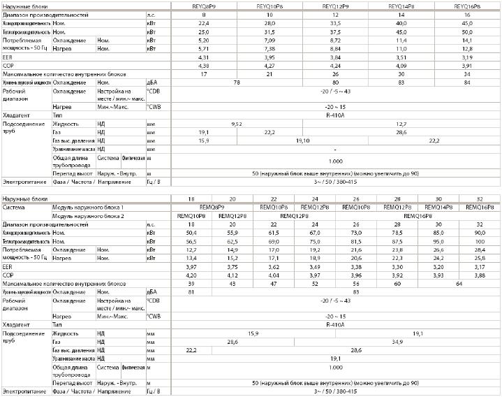 Технические характеристики-VRV-III-REYQP8-P9-рекуперация тепла