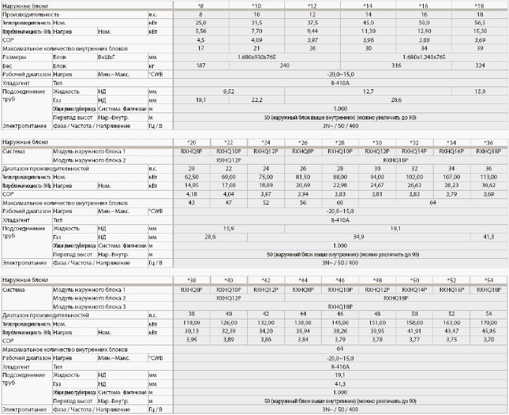 Технические характеристики VRV-III - RXHQ-P только нагрев