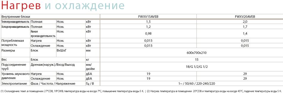 Технические характеристики конвектора FWXV15(20)AVEB