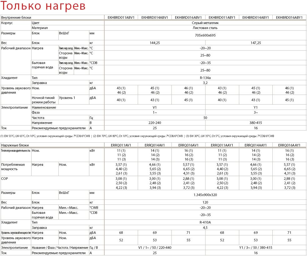 Технические характеристики и параметры теплового насоса