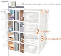 Отопление многоквартирных домов и зданий