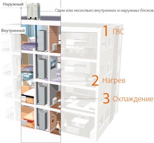 Схема системы схема отопление В большинстве типовых многоквартирных домовСхема отопление многоквартирных.