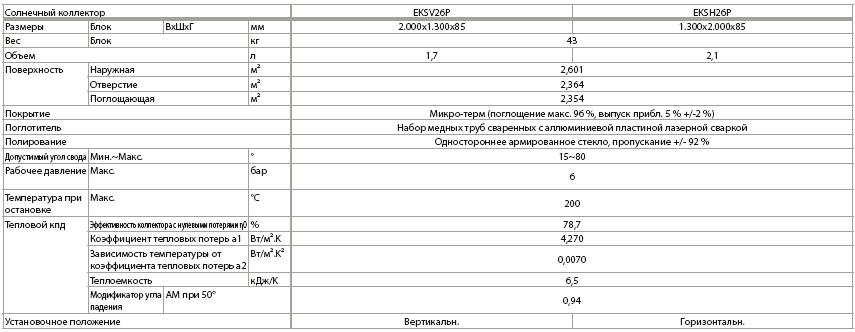 характеристики солнечного коллектора daikin