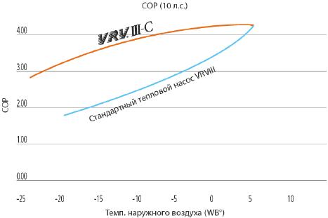 сравнение-COP-VRV-3-и-VRV-3-С