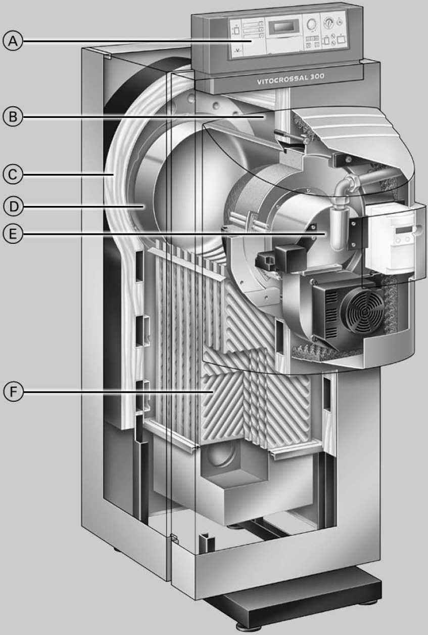Устройство (конструкция) конденсационного котла vitocrossall-300 см3