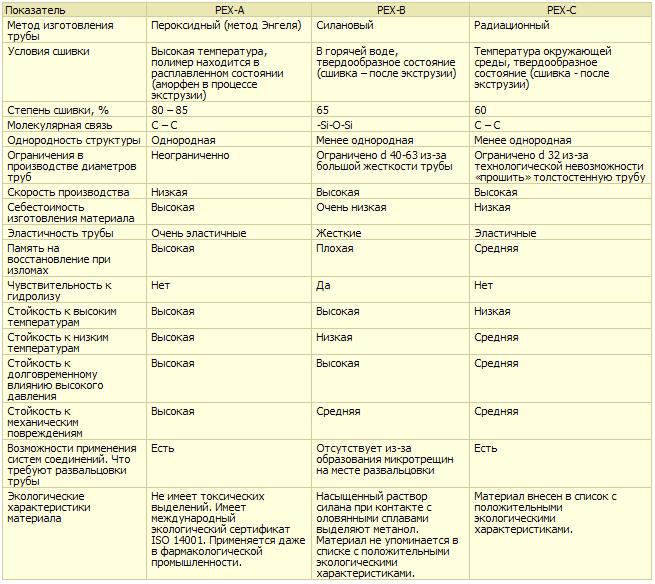соединение труб теплых полов свободные радикалы Сравнить PEX-a PEX-b PEX-c