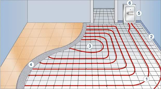Ремонт проектирование и монтаж теплого пола своими руками