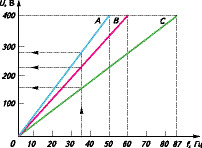 Зависимость напряжения от частоты инвертерного кондиционера