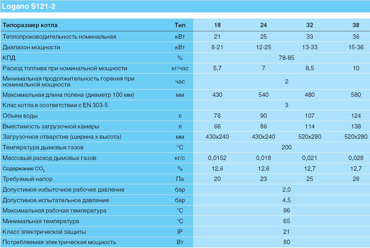 характеристики пиролизных котлов Buderus спецификация