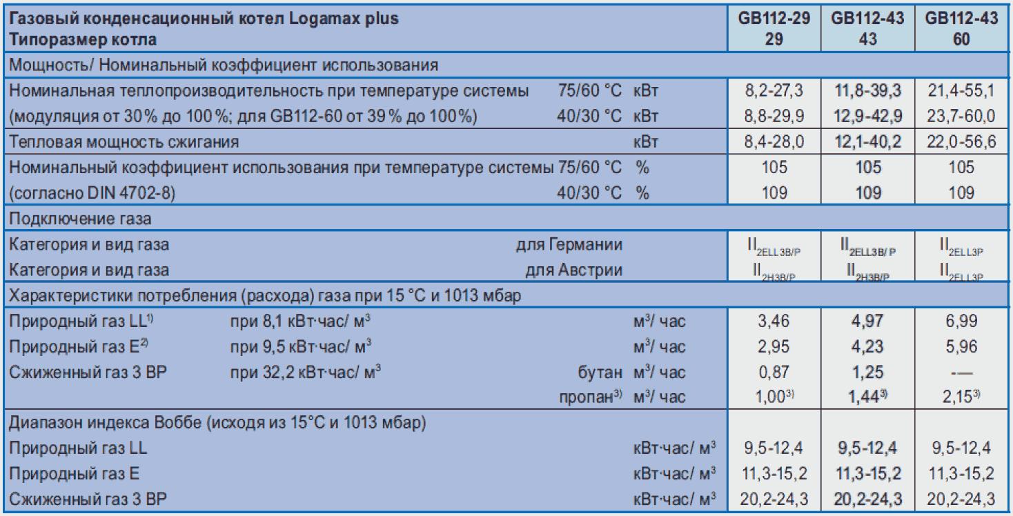 котлы Buderus GB112 в одессе
