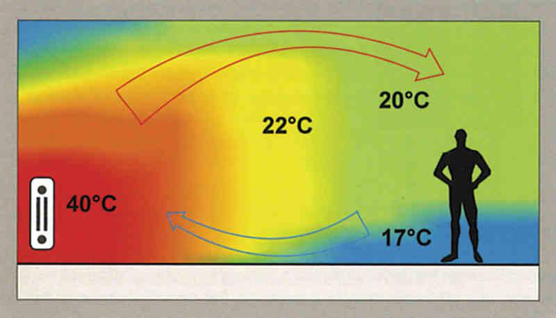 Преимущества теплого пола электрического и водяного