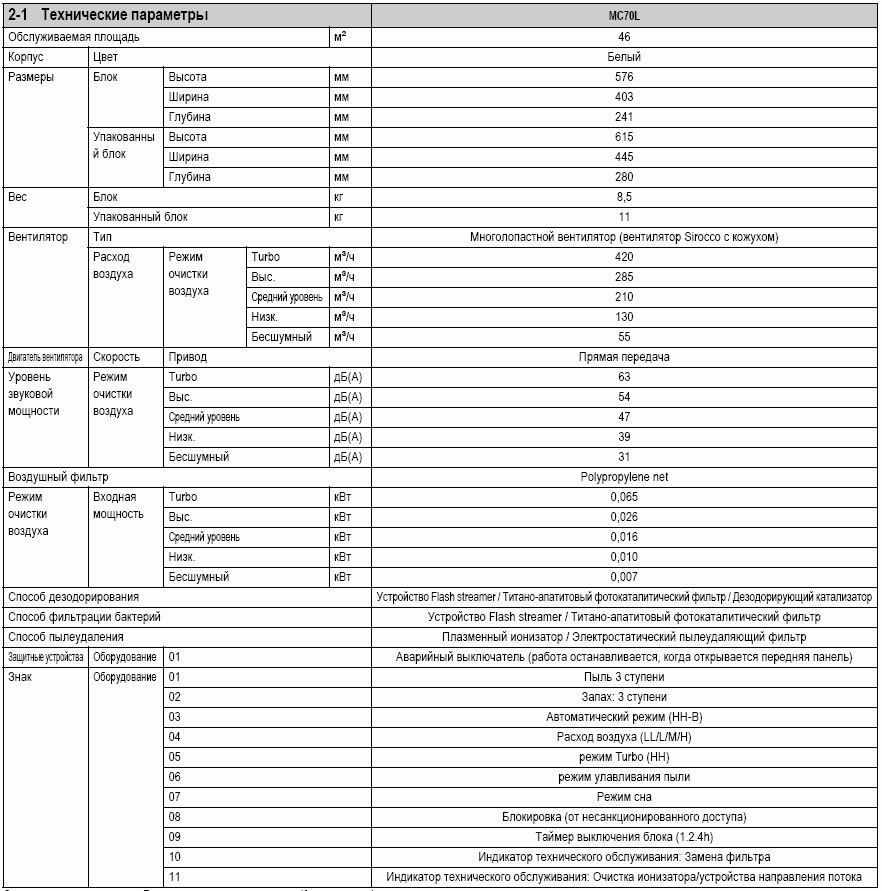 Технические характеристики  воздухоочистителя MC707VM-W-S