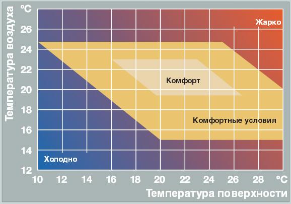 идеальная температура тёплого пола справочник