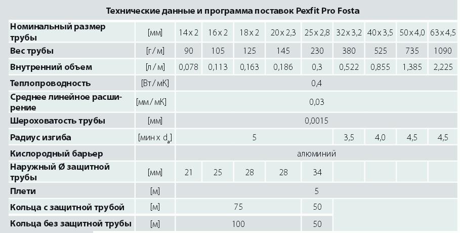 трубы Pexfit Pro Fosta в Одессе