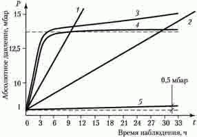 сколько времени наблюдать после вакуумирования давление ваккума