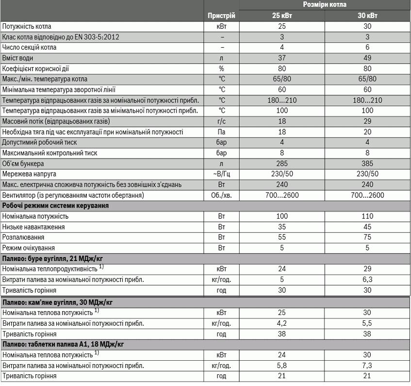 техничні дані buderus G221A