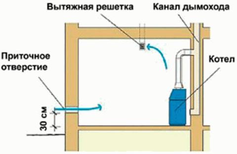 вентиляция котельной топочной как сделать вентиляцию
