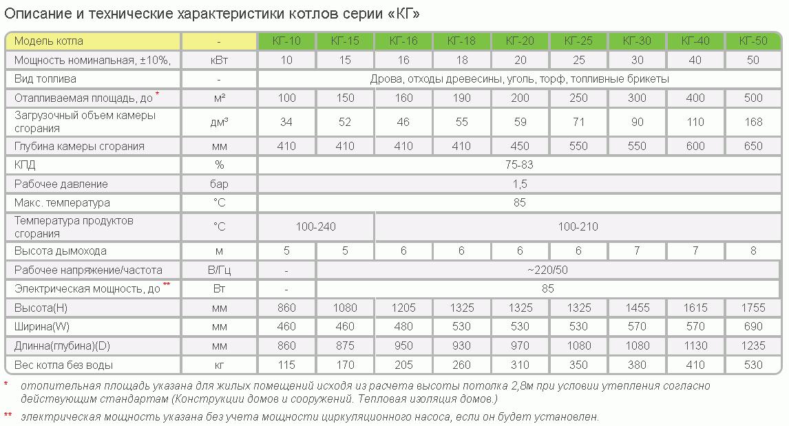 характеристики котлов КГ