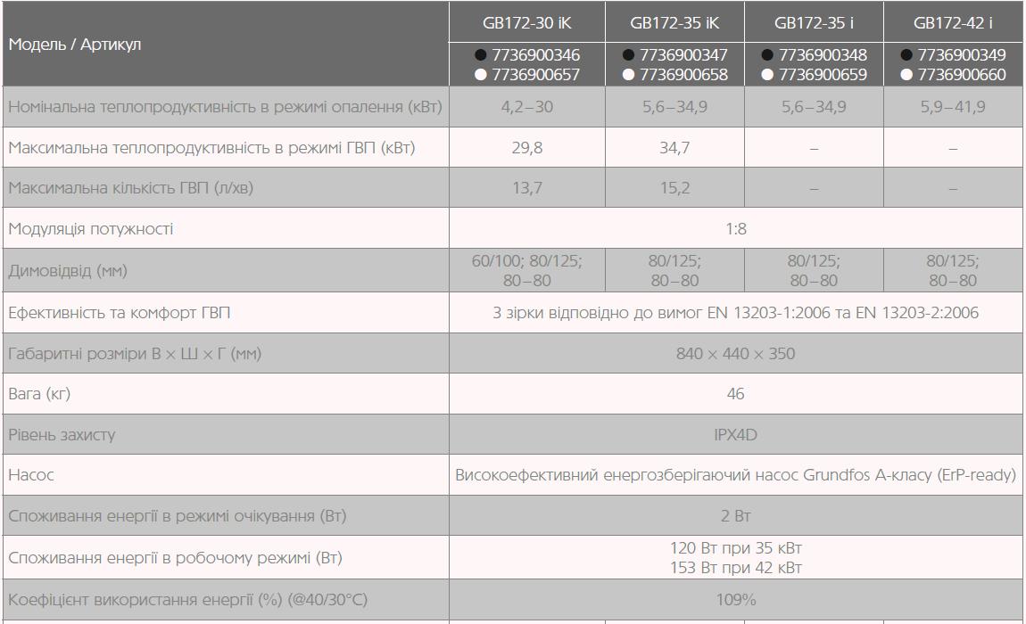 технические характеристики газовых котлов GB172i